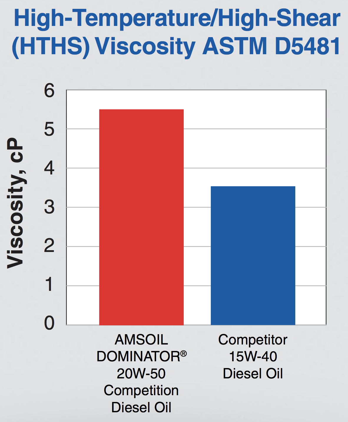 ASTM-D5481 Test results