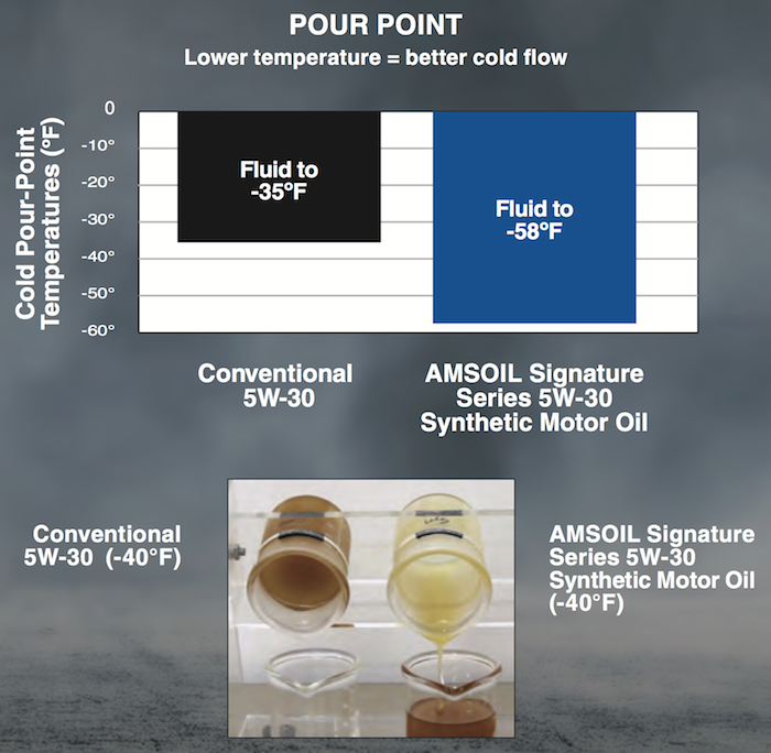 pour point test results